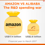 Cuộc chiến trong nghiên cứu, phát triển công nghệ của Alibaba và Amazon